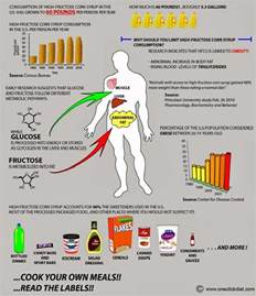 drop pounds consulting what is high fructose corn syrup
