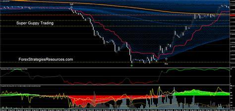 Daryl Guppy Tren Trading Daryl Guppy binary stock brokers guppy moving average gmma