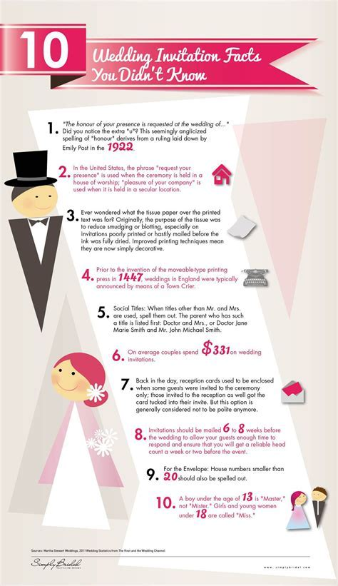 Ten wedding invitation facts you didn't know.   Wedding