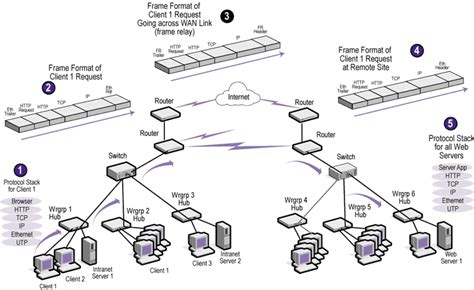 network flow chart ethernet media switch wiring diagram ethernet wiring