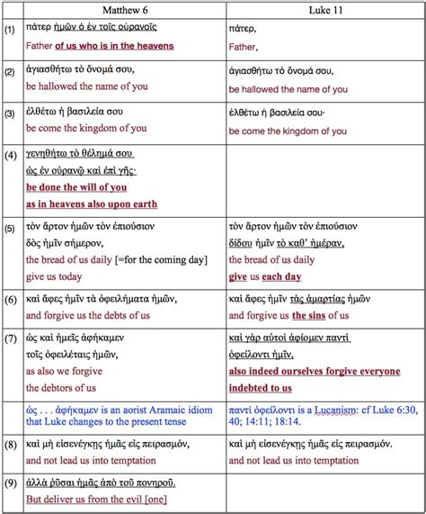 prayer meaning vridar 187 the composition of the lord s prayer