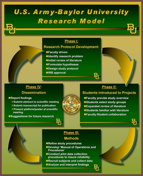 Baylor Mba Requirements by Army Baylor Dpt Research Model Army Baylor Dpt Baylor