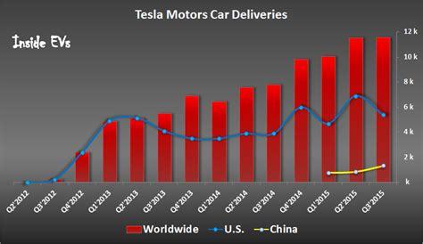 Tesla Quarterly Report Date Tesla Model S Sales Set New Quarterly Record In China