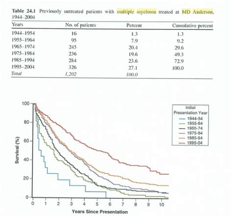 light chain myeloma prognosis light chain myeloma survival rates best chain 2018