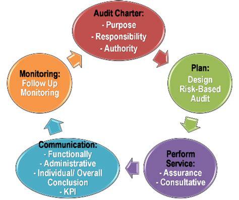 Buku Jasa Audit Dan Assurance Pendekatan Sistematis 1 E8 makna definisi audit menurut institute of auditors iia auditor s