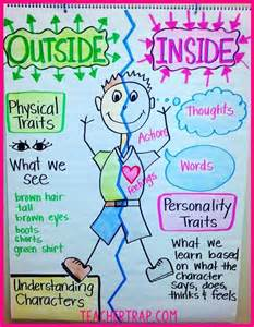 Character traits anchor chart inside vs outside the character
