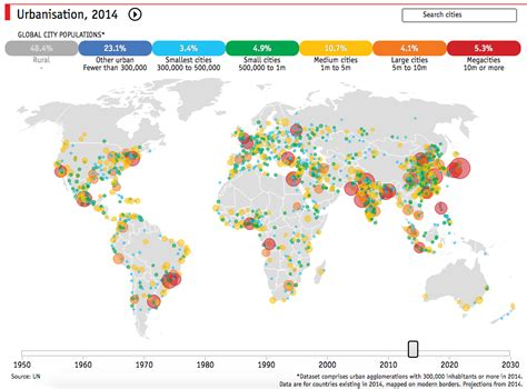 the pattern and nature of urbanization nature character and spatial distribution of megacities
