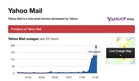 Email Yahoo Down | yahoo mail down emails not sending for customers across