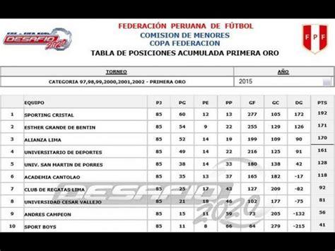 posiciones del torneo todas las noticias de 250 ltima hora copa de oro aqu 237 todas la tablas de posiciones del torneo