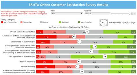 Panel Survey - join our survey panel make sf transportation better sfmta