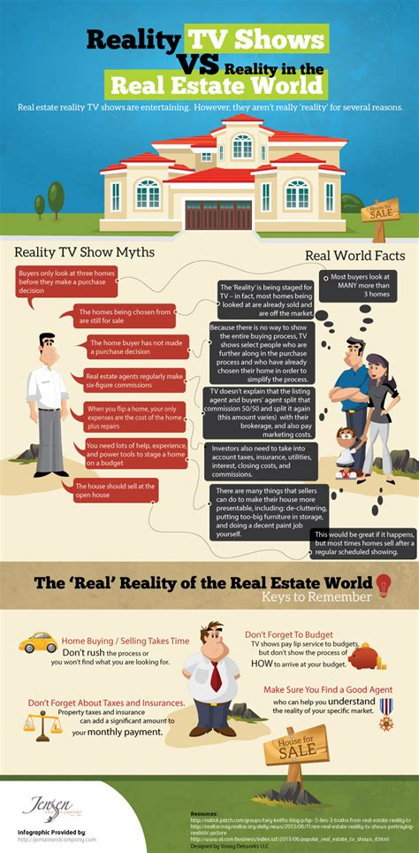 buying a show house reality tv shows vs reality in the real estate world