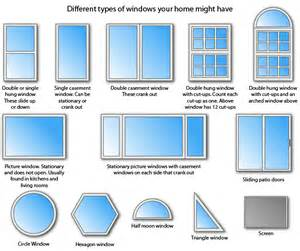 Styles Of Windows by Gallery For Gt Window Pane Types
