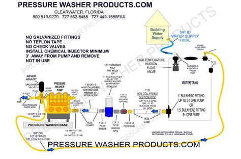 How To Plumb A Pressure Tank Diagram by How To Install And Plumb A Pressure Washer