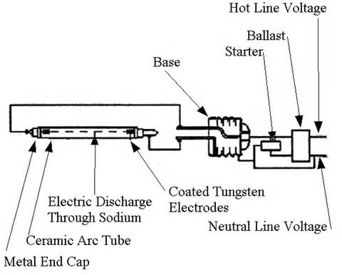 high pressure sodium light wiring diagram get free image about wiring diagram