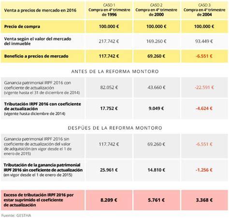 reforma fiscal irpf 2015 asaasesorescom reforma fiscal irpf 2015 asaasesorescom la oposici 243 n pide