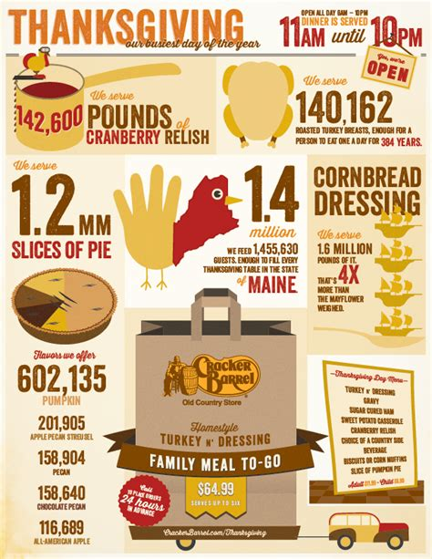 Cracker Barrel Sweepstakes - cracker barrel 174 to serve 1 4 million meals this thanksgiving season