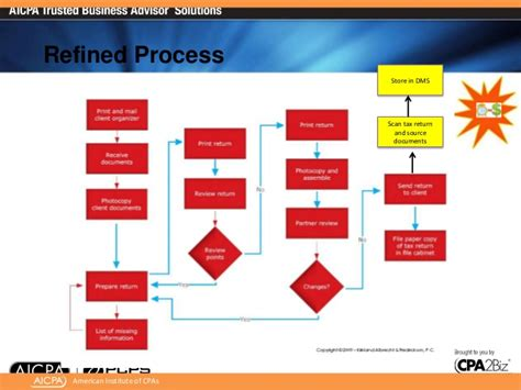 tax workflow ecpan presentation of outsourcing xcm workflow