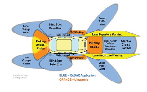 Home Design 3d Levels automotive radars antenna design integration and channel