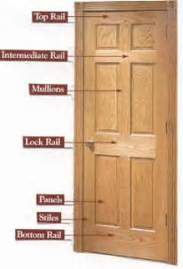a complete guide to interior doors types components