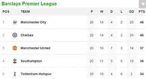 epl table january 2014 tottenham hotspur 5 3 chelsea match report daily mail