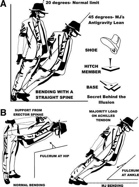 L'impossibile mossa di Michael Jackson spiegata dalla
