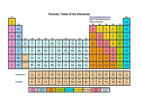 printable periodic table of elements color coded search results for periodic table worksheet 3 d