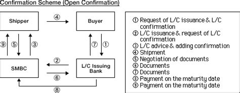 Confirmation To Letter Of Credit L C Confirmation Sumitomo Mitsui Banking Corporation