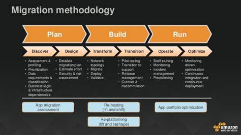 cloud migration application modernization and security