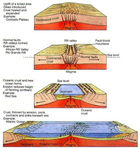 how does seafloor spreading occur socratic