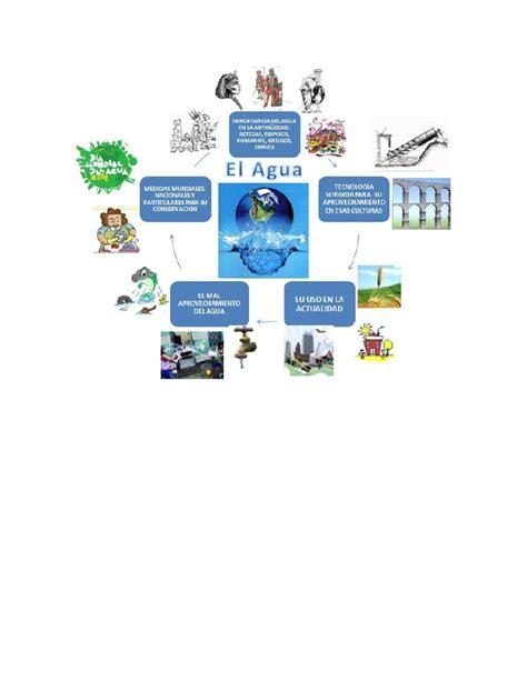 imagenes mapa mental del agua mapa mental tema el agua