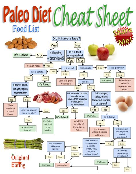 Printable Paleo Food List