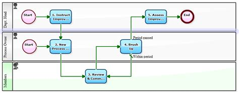 workflow process improvement image gallery workflow improvement
