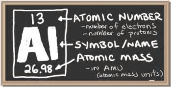 What Is The Number Of Protons In Aluminum Chem4kids Aluminum Orbital And Bonding Info