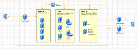 active directory visio diagram exle sharepoint sherpa wheeler is your guide to