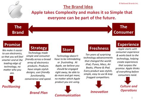 How To Create A Brand Strategy Road Map These Are Simple Ideas Told Well By Graham Robertson Brand Story Template