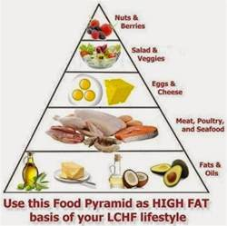 high fat low carb basic growth