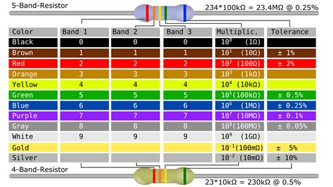 resistors and color code clipart resistor color code table