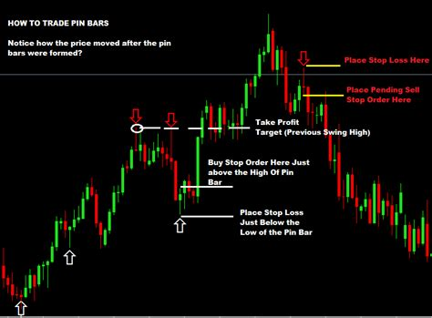 Price Action Trading Strategies Archives Forex Trading