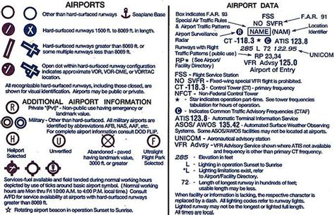 vfr sectional chart legend aerospaceweb org ask us sectional chart runway symbols