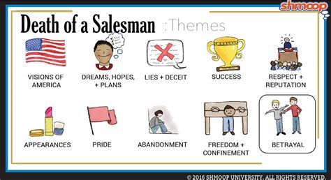 themes in death of a salesman shmoop death of a salesman theme of betrayal