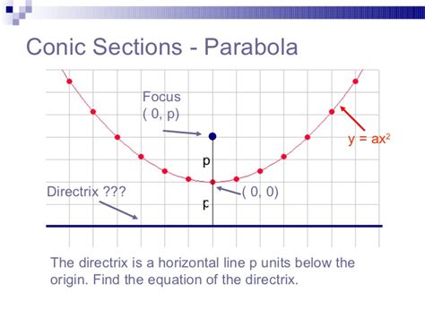 conic sections parabola equation parabola 091102134314 phpapp01