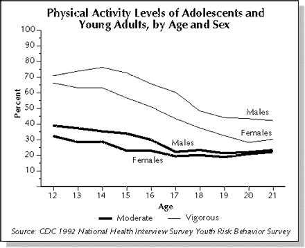 Adolescents And Young Adults Surgeon General Report Cdc
