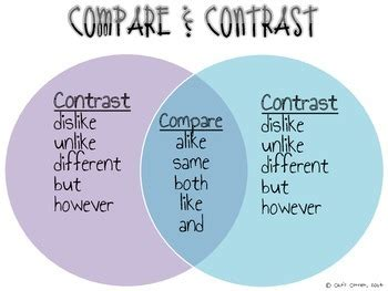 Compare Two Documents For Similarities