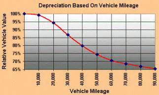 how much depreciation on new car car depreciation how much value you lost