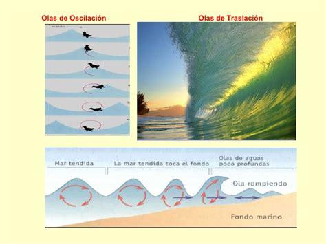 olas oscilacion y traslacion 02 recursos hidricos 10