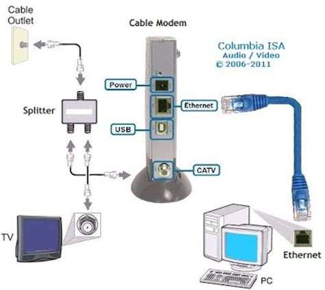 router hookup diagram types of connectivity shaunaatvcc110