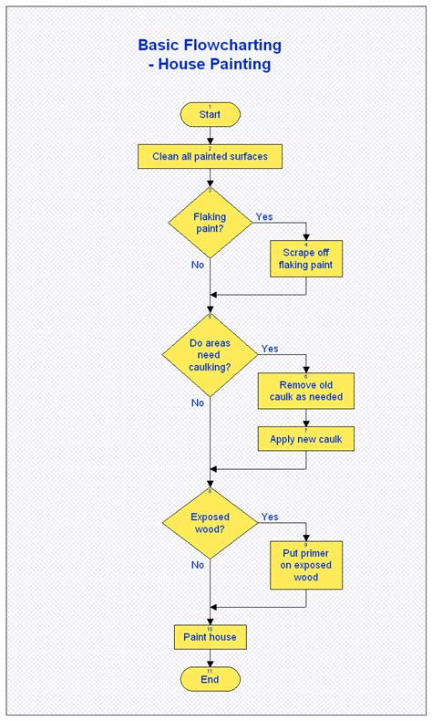 how to create free flow chart templates it still works