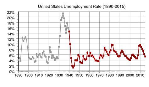 pedoman ta ui sk rektor 2008 file us annual unemployment rate svg wikipedia