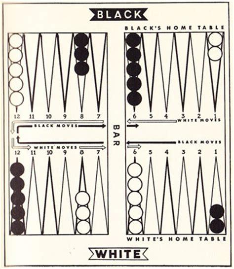 backgammon setup diagram backgammon by millard hopper