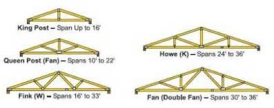 garage roof truss design the flexible roof truss and 7 common truss shapes hubpages